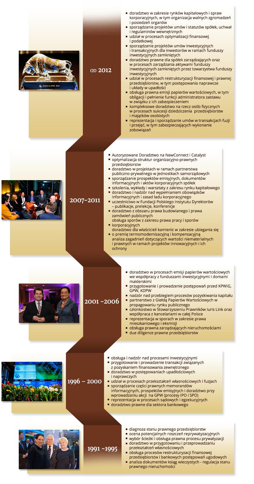 timeline-csw_2014
